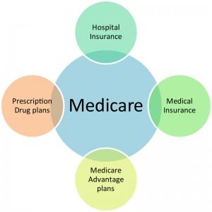 Parts of Medicare including Hospital care, prescription drug benefits, and medical insurance
